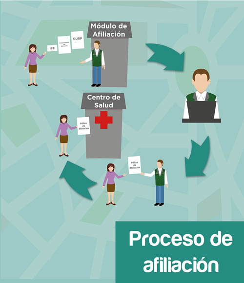 proceso afiliacion